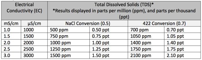 EC-TDS-Konverszijska-tabela