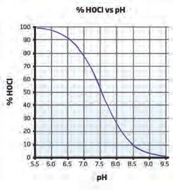 HOCl vs pH