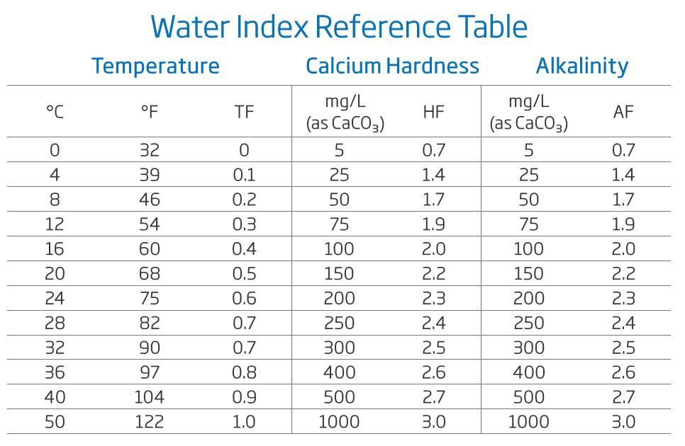 Swimmimg Pool Water Index