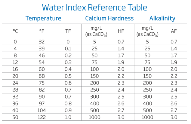Swimmimg Pool Water Index